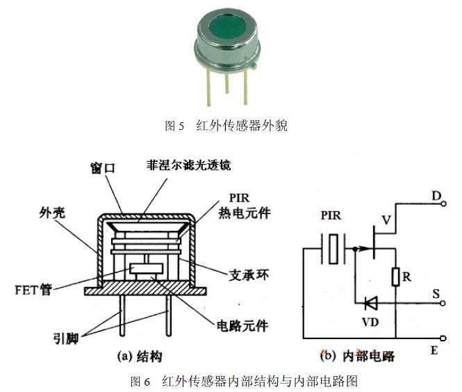 LED lighting And sensor technology 摘 要:从技术的角度对传感器技术在LED 照明灯具应用设计技术进行分析,详细论述有关设计的方案、工作原理和关键技术。 关键词:LED 照明灯具 光敏传感器 红外传感器 超声波传感器 温度传感器 LED 照明灯具作为第四代新型灯具,节能低碳和无污染是其显著的优点。LED 照明以其高节能、长寿命、利环保的特点成为大家广为关注的焦点。这几年高亮度的LED 光源因其制造技术突飞猛进,而其生产成本又节节下降,销售价格连续几年年降率达30-35%