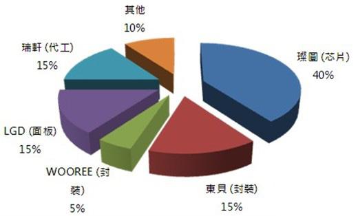 股东结构除了璨圆之外,南韩面板厂lgd,加上电视代工厂瑞轩,封装厂东贝