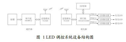 双方通过内置rf4ce协议的cc2530模块实现无线连接,图1所示是led调控