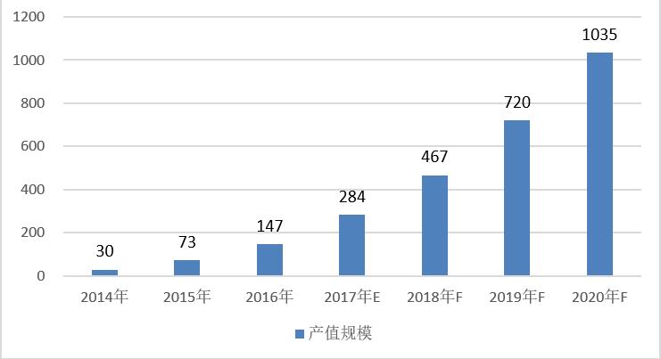 图表 2014-2020年中国智能照明产值规模及预测(单位:亿元,%)