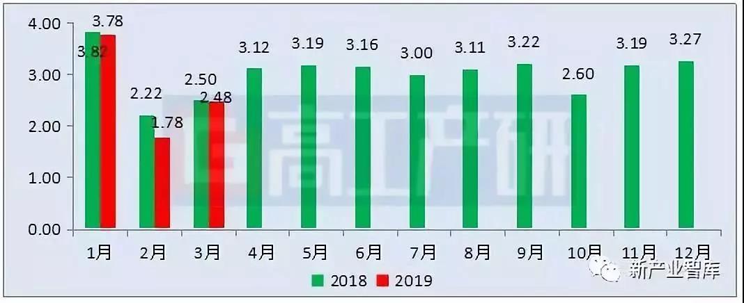 2019灯饰排行榜_2019年Q1中国LED球泡灯产品出口额排行,阳光照明夺冠