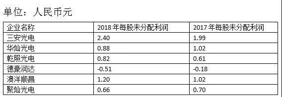 "LED芯片快三投注平台分红比较:三安最""大方"""