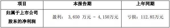 """长方集团上半年业绩成功""""反转"""""""