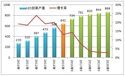 图表3:2010-2020年中国led封装行业产值规模及预测(单位:亿元,%)
