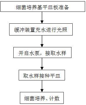图3微生物实验检测流程图