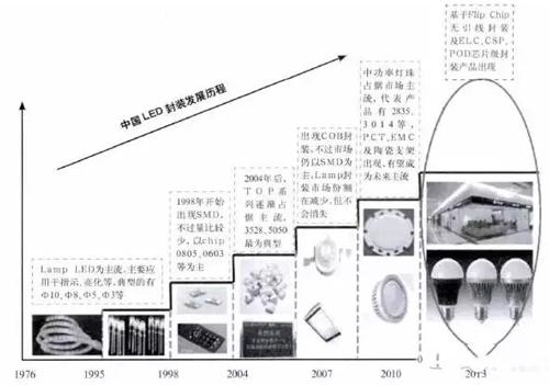 中国led封装发展历程及发展趋势分析