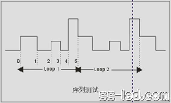 费思研发出可广泛应用于led行业的电子负载