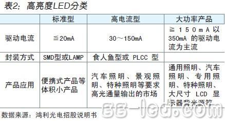 鸿利光电:产品结构优化 抗风险能力加强