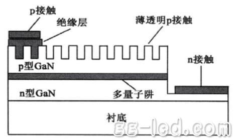 具有光子晶体结构的氮化镓基led的示意图