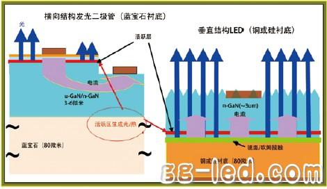 高功率垂直结构镓氮发光二极管技术研究