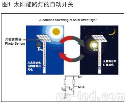 其中图左标明光敏传感器可以安装在太阳能电池板的一角,它所占的空间