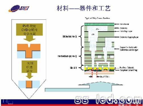 然而,我国的集成电路材料行业的发展明显滞后,缺乏高端的,专业的材料