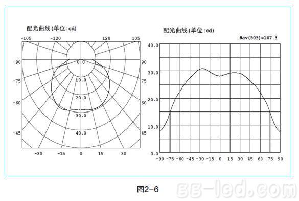 方向坐标图_从配光曲线看LED光源设计的合理性– 高工LED新闻