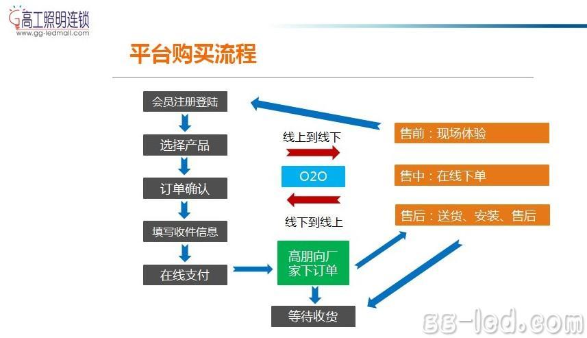 高工照明连锁平台购买流程图