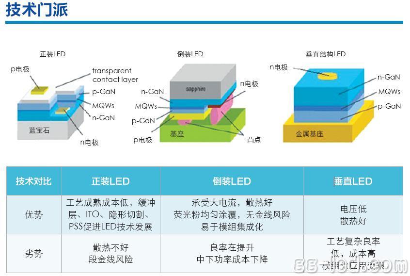 在集成电路封装技术中,晶片电极跟支架引脚的相连一般通过