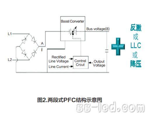 中高功率照明led驱动器方案(二)